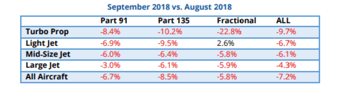 Month-over-month private jet flights dropped 7.2% in September 2018