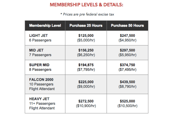 25 hours on a former NetJets Falcon 2000 starts at $9,000 per hour plus FET