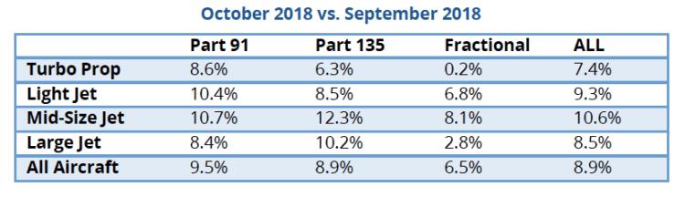 TRAQPak October versus September 2018 private jet flights