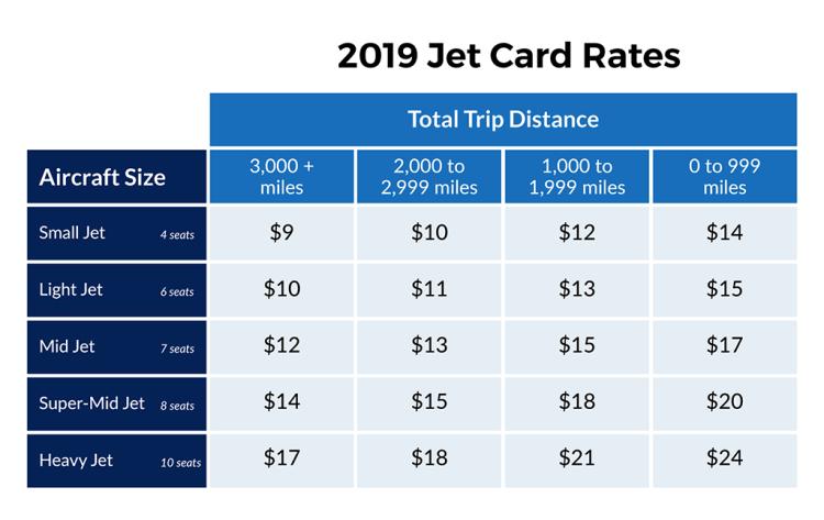 jet card pricing
