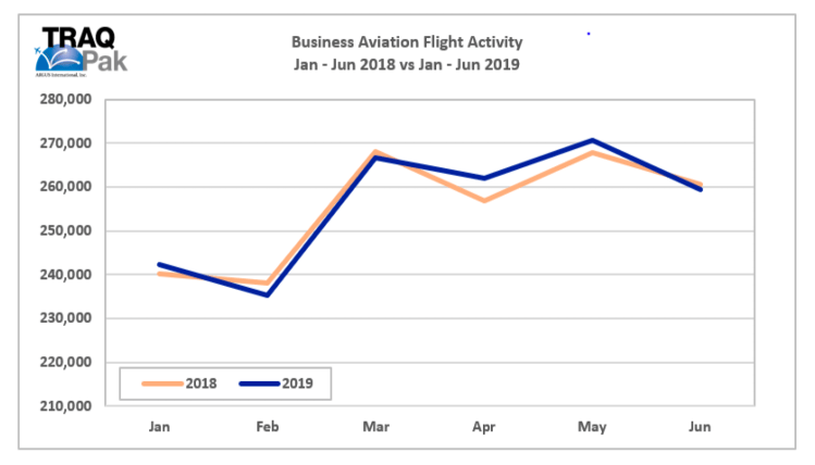 private jet activity first half 2019