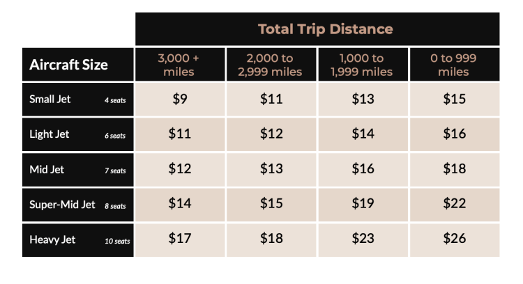 Airstream Jets jet card cost