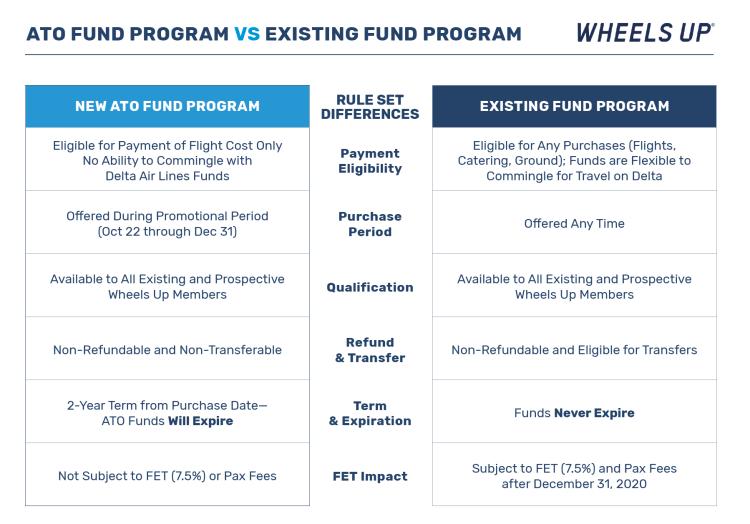 Wheels Up FET Tax Free Fund