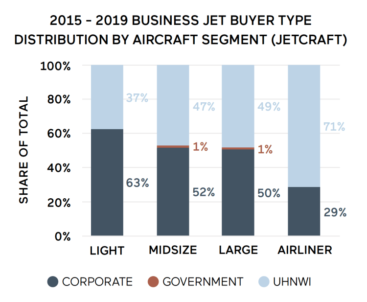 UHWN vs corporate private jet buyers