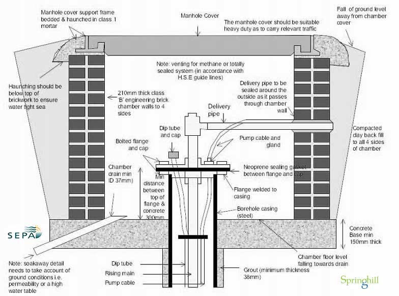 Borehole Construction. Well Head – Above Ground Good Practice