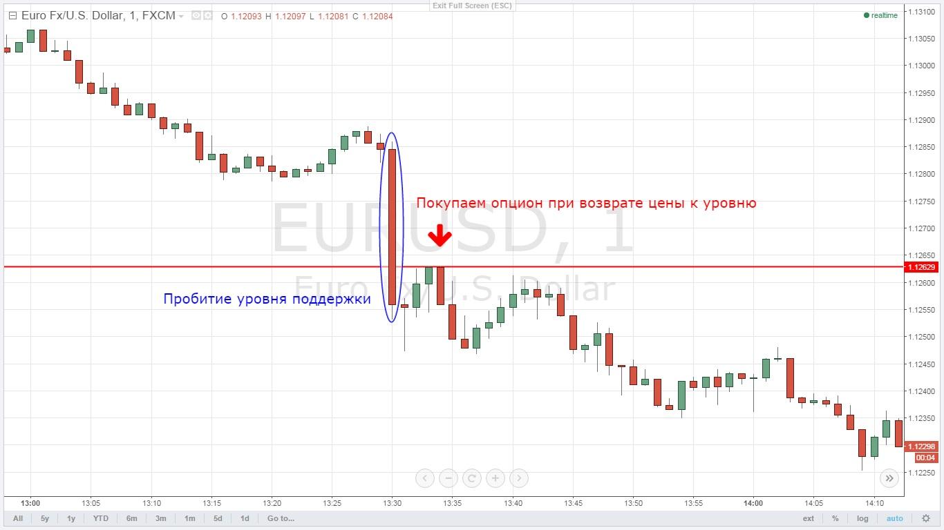 prekybos strategijos 3 lygio cfa