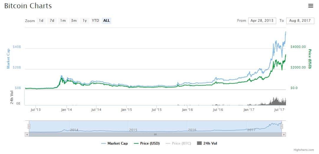 koliko ljudi trguje bitcoinima osnove za ulaganje u bitcoin