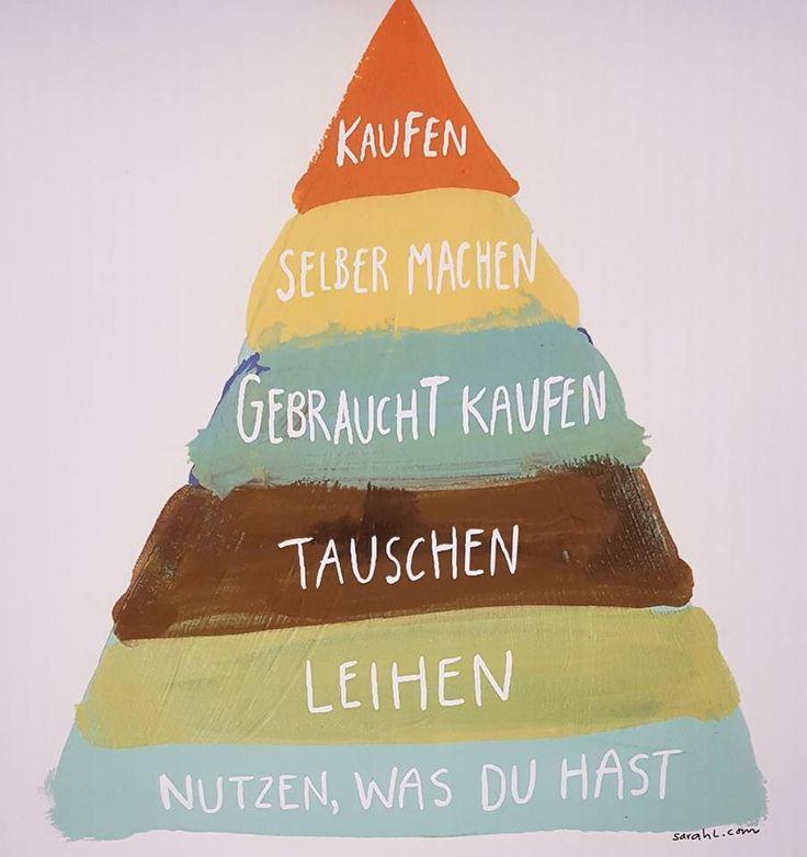 Pyramide des nachhaltigen Konsums