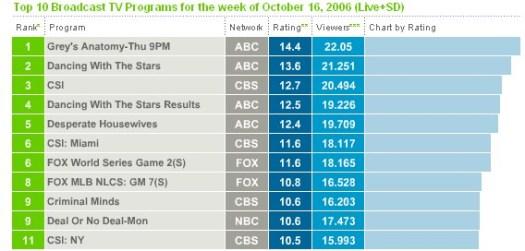 TOP 10 séries US 16 octobre