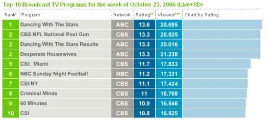 TOP 10 séries US 23 octobre