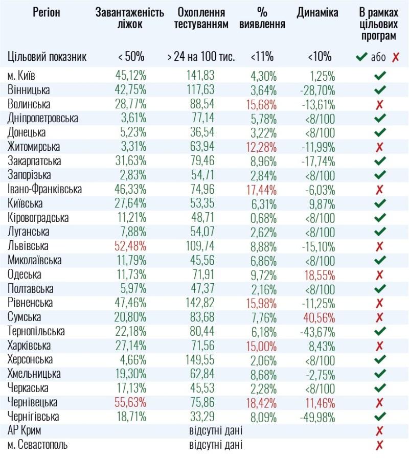 Вже 9 областей в Україні не готові до послаблення карантину