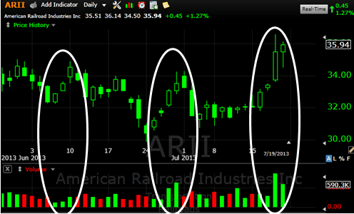 Trading volume matters