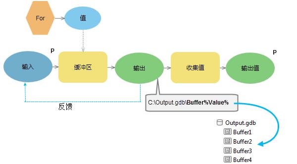 反饋循環—ArcGIS Pro   文檔