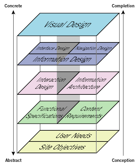 User Experience Elements