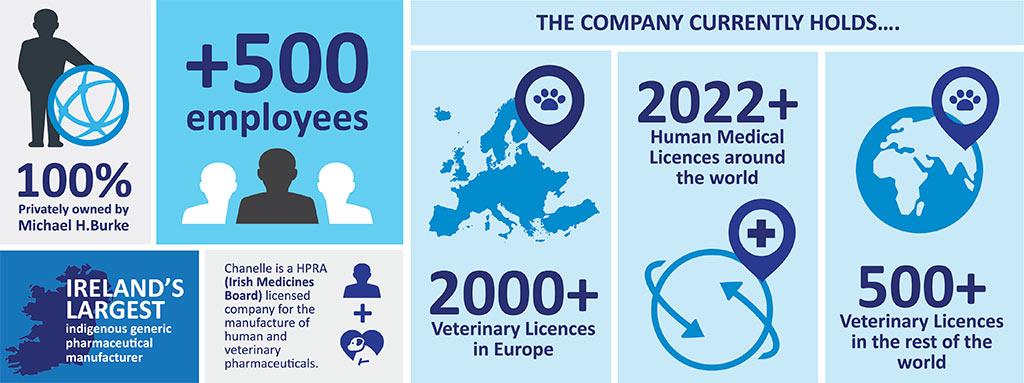 Chanelle Pharma infographic