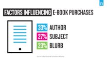 Factors Influencing E-book Purchases: Nielsen Books & Consumers survey August 2020