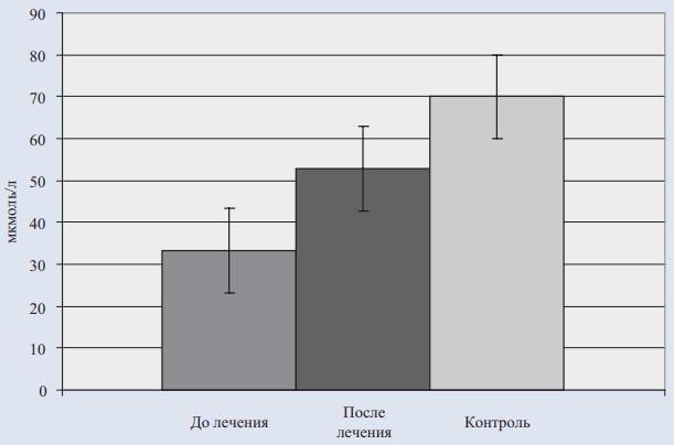 Рис. 3. Динамика уровня общего карнитина в крови у детей с митохондриальными синдромами (n=6) на фоне комплексной терапии с включением элькара в дозе 30 мг/кг в течение 2 мес.