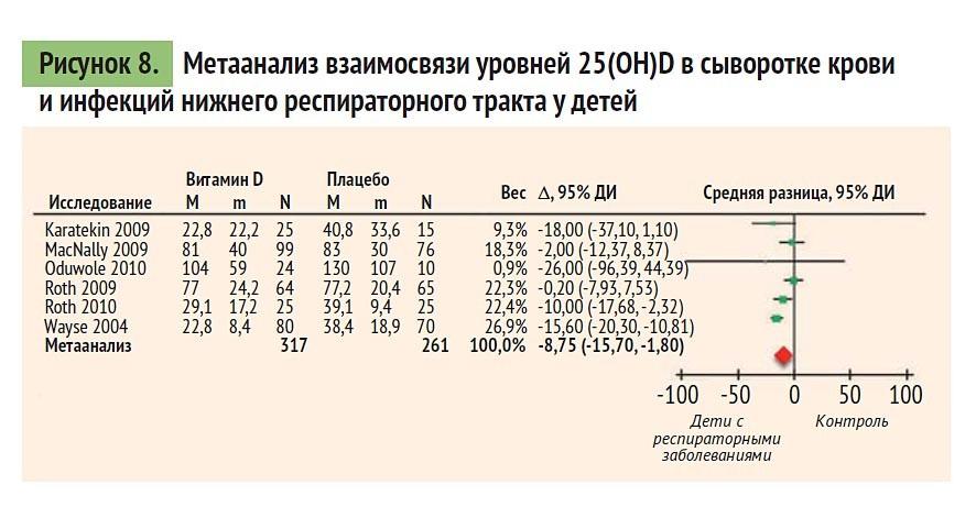 метаанализ взаимосвязи уровней 25 (OH)D в сыворотке крови и инфекций нижнего респираторного тракта у детей
