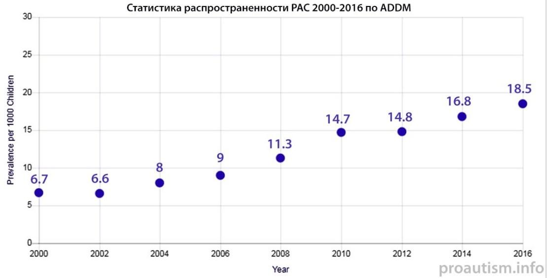 оценка распространенности РАС в сети ADDM 2000-2016
