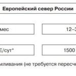 Профилактические дозы витамина Д3 для севера России