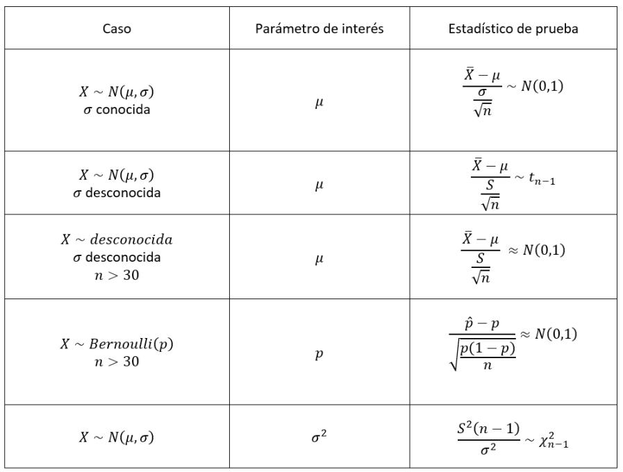 prueba-de-hipotesis-tabla-de-estadisticos-de-prueba