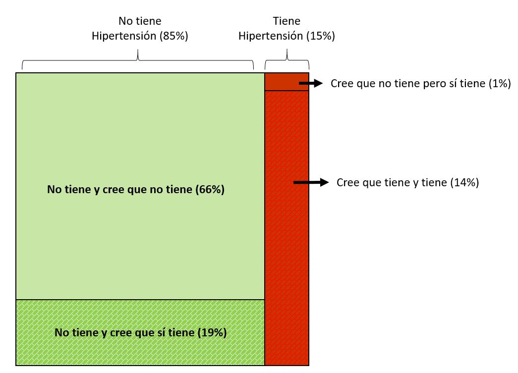 Diagrama de Venn - ejercicio 1 - parcial proba