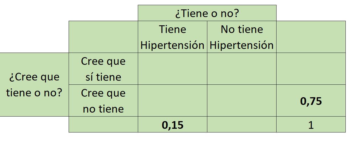tabla de probabilidades conjuntas 1