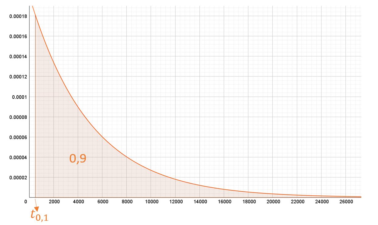 distribucion exponencial ejercicios resueltos