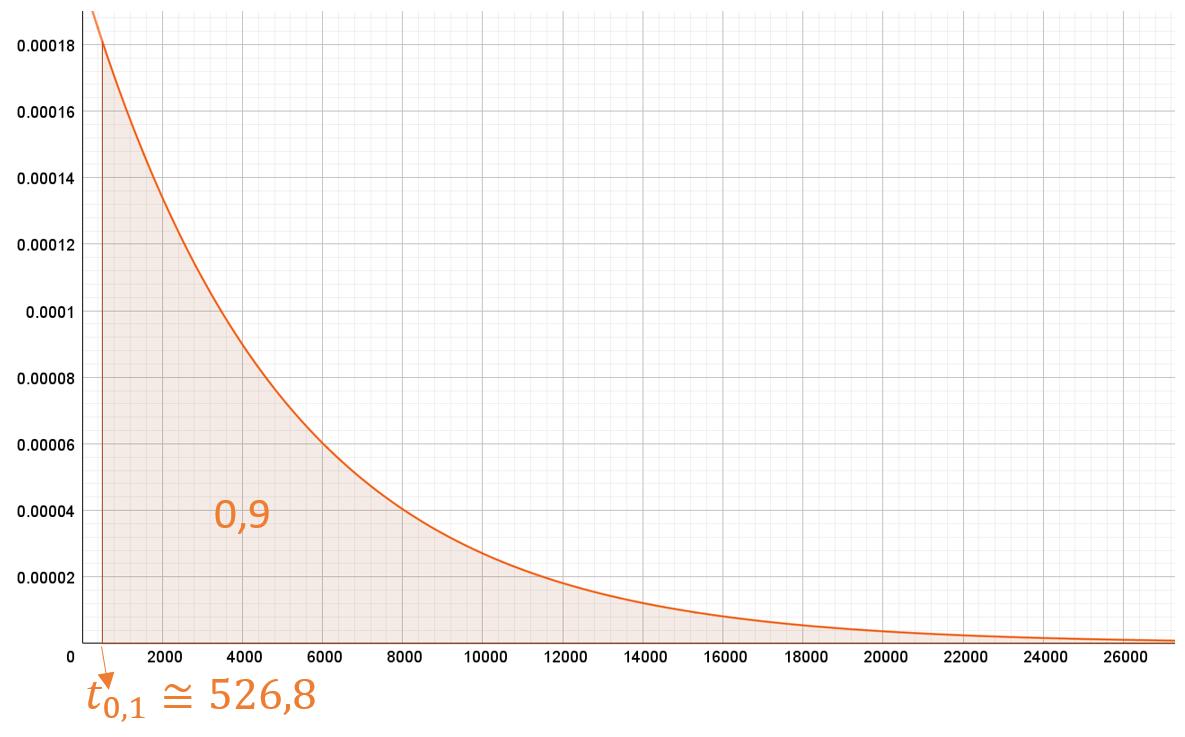 ejercicios resueltos de distribucion exponencial
