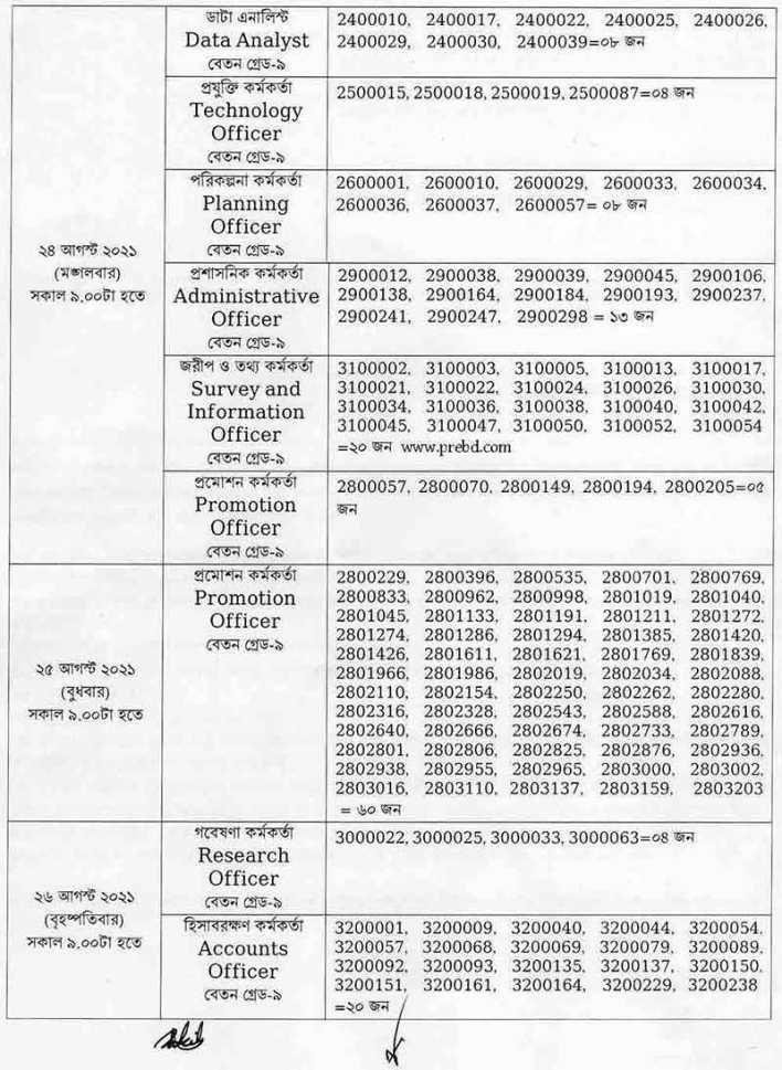 বাংলাদেশ ক্ষুদ্র ও কুটির শিল্প করপোরেশন নিয়োগ রেজাল্ট