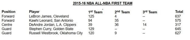 NBA All-NBA Team
