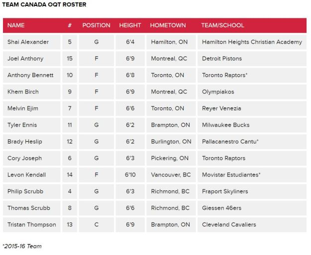 Team Canada Senior Men's National Team Roster 2016
