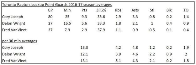 NBA Toronto Raptors backup PG stats 2016-17