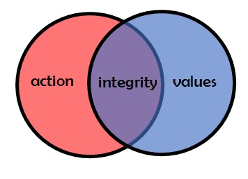 Integrity – Part 1 | RobNyhuis.com