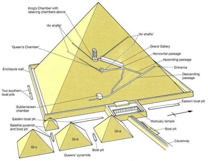 Большие пирамиды Гизы до сих пор имеет проходы