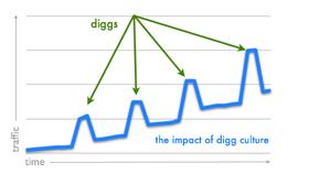 Digg-Culture
