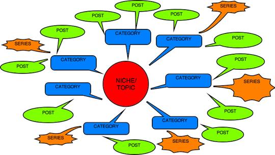 New-Blog-Brainstorming