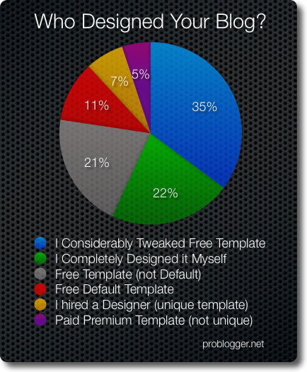 Blog-Design-Poll-Results