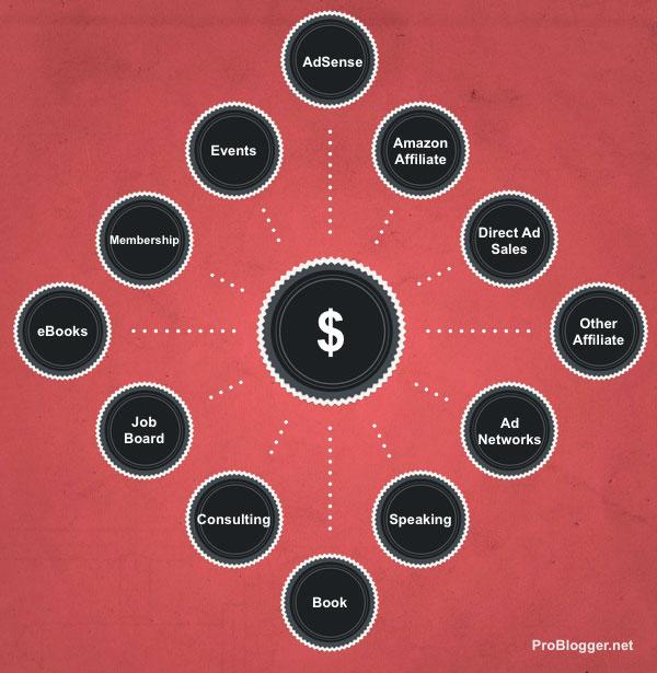 Formas de ganhar dinheiro blogando