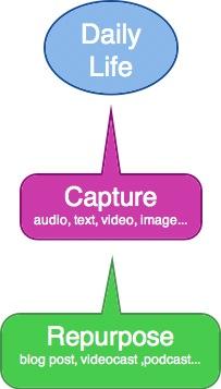 capture-repurpose.jpg