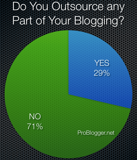 outsource-blogging.png