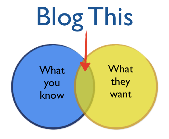 blog-this-niche.png