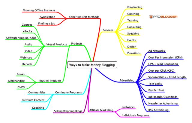 make-money-advertising-blogs