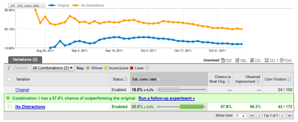 How I Bumped My RSS Conversion Rate from 16% To 25%