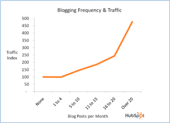 Forget Blogging as Usual: 5 Outrageous Tips for Super-sized Attention