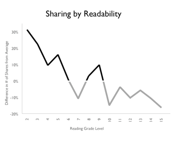 What Motivates Readers to Share?