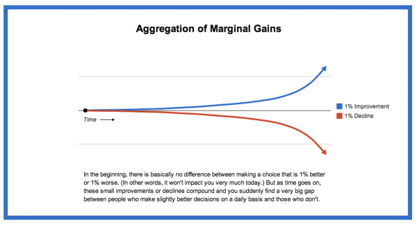 2-aggregation-marginal-gains
