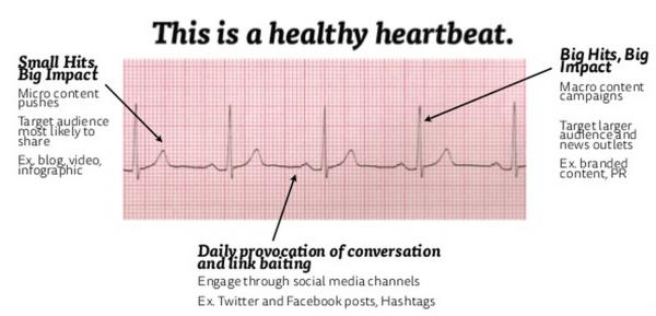 15 - Heartbeat