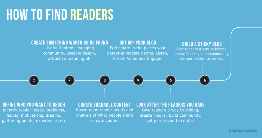 promote blog finding readers
