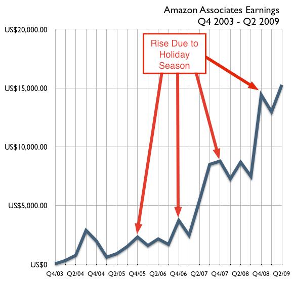 amazon-associates-christmas